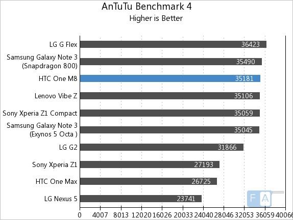 HTC One M8 AnTuTu Benchmark 4
