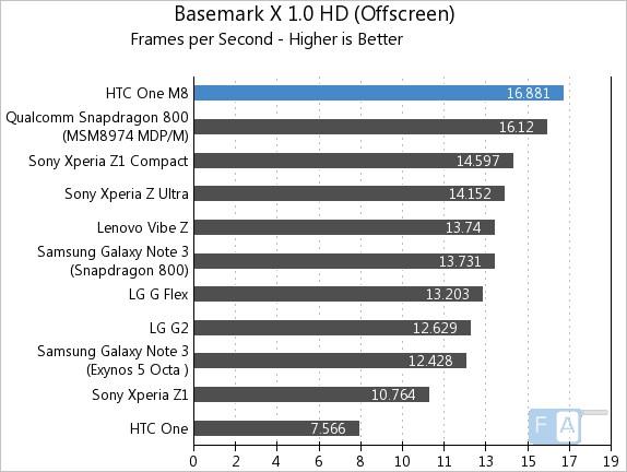 HTC One M8 Basemark X 1.0 OffScreen