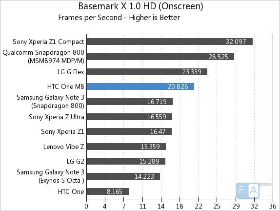 HTC One M8 Basemark X 1.0 OnScreen