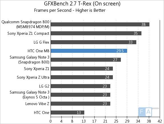 HTC One M8 GFXBench 2.7 T-Rex OnScreen