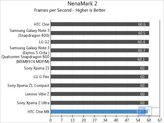 HTC One M8 NenaMark 2