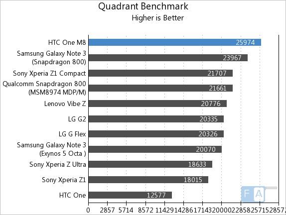 HTC One M8 Quadrant Benchmark
