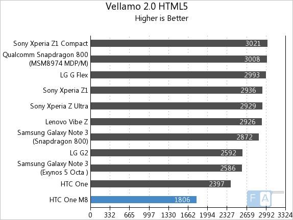HTC One M8 Vellamo 2 HTML5