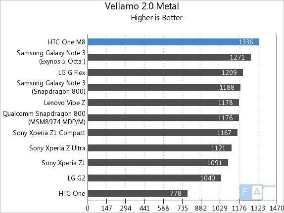 HTC One M8 Vellamo 2 Metal