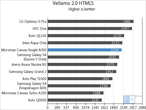 Micromax Canvas Knight A350 Vellamo 2 HTML5