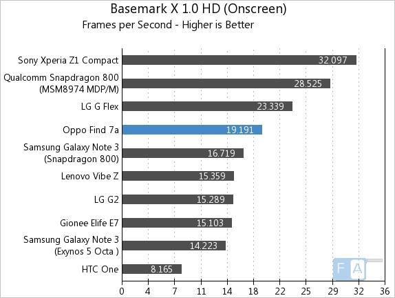 Oppo Find 7a Basemark X 1.0 OnScreen