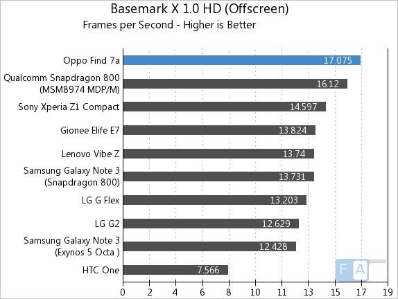 Oppo Find 7a Basemark X 1.0 offscreen