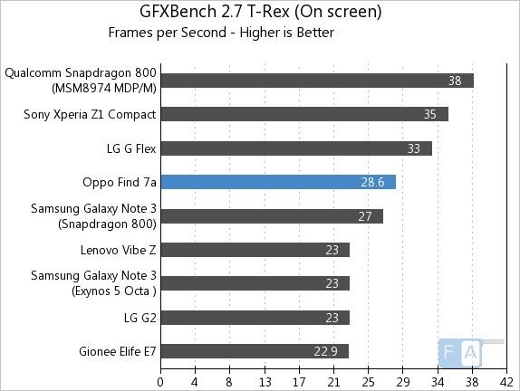 Oppo Find 7a GFXBench 2.7 T-Rex