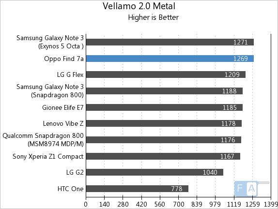 Oppo Find 7a Vellamo 2 Metal