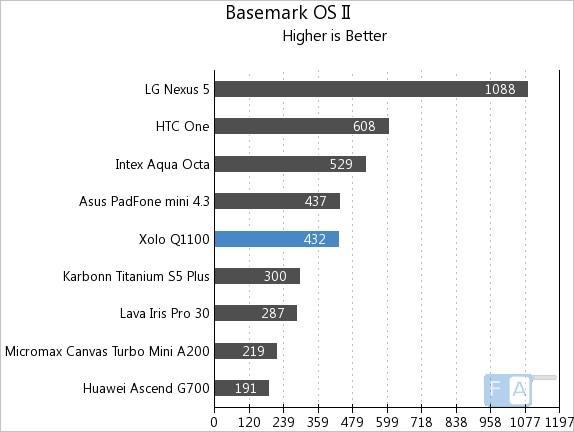 Xolo Q1100 Basemark OS II