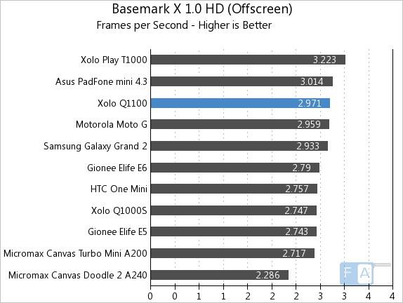 Xolo Q1100 Basemark X OffScreen