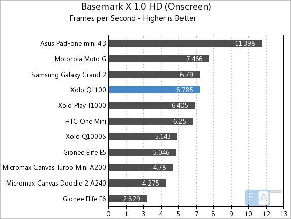 Xolo Q1100 Basemark X OnScreen