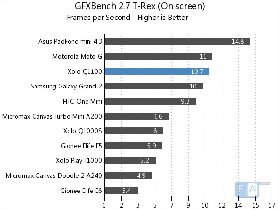 Xolo Q1100 GFXBenchmark 2.7
