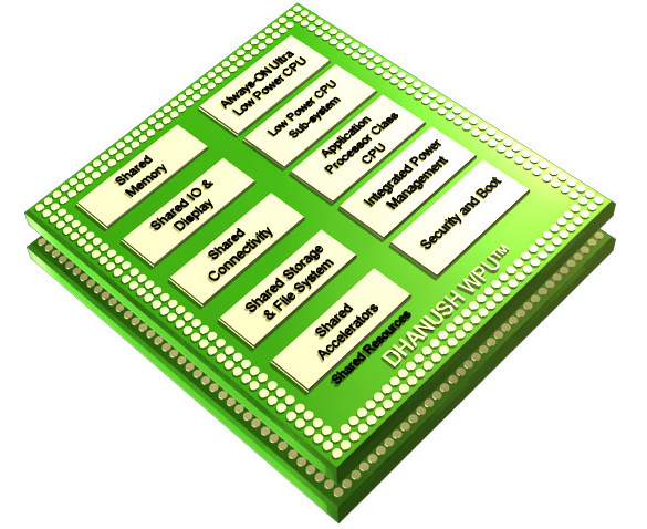 Dhanush wearable processing unit