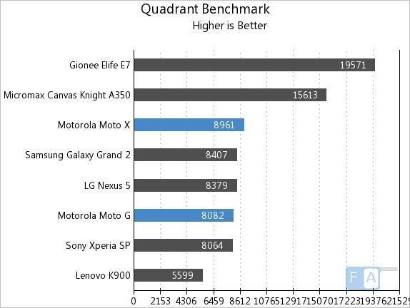 Motorola Moto X vs Moto G Quadrant