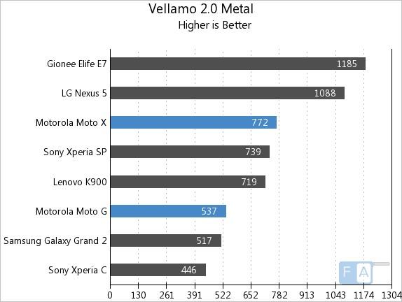 Motorola Moto X vs Moto G Vellamo 2 Metal
