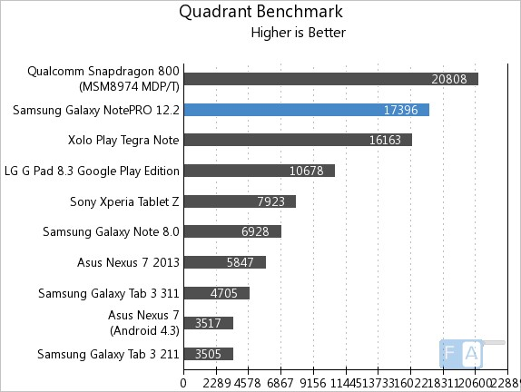 Samsung Galaxy NotePRO 12.2 Quadrant Benchmark
