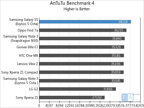 Samsung Galaxy S5 Exynos AnTuTu Benchmark 4
