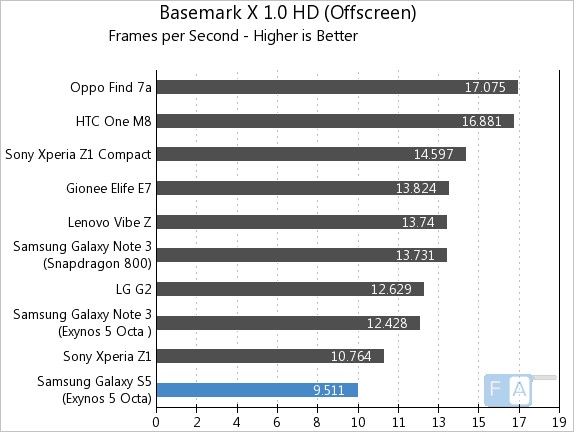 Samsung Galaxy S5 Exynos Basemark X 1.0 OffScreen