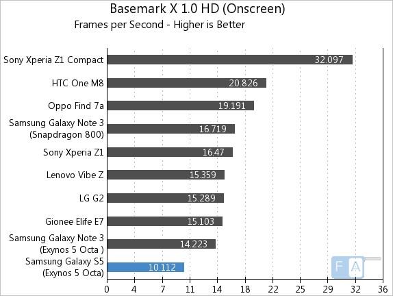Samsung Galaxy S5 Exynos Basemark X 1.0 OnScreen