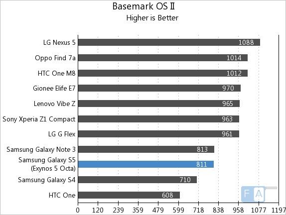 Samsung Galaxy S5 Exynos Basmark OS II