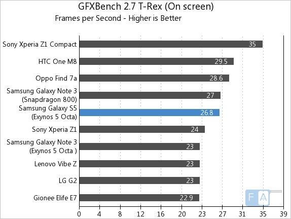 Samsung Galaxy S5 Exynos GFXBench T-Rex OnScreen