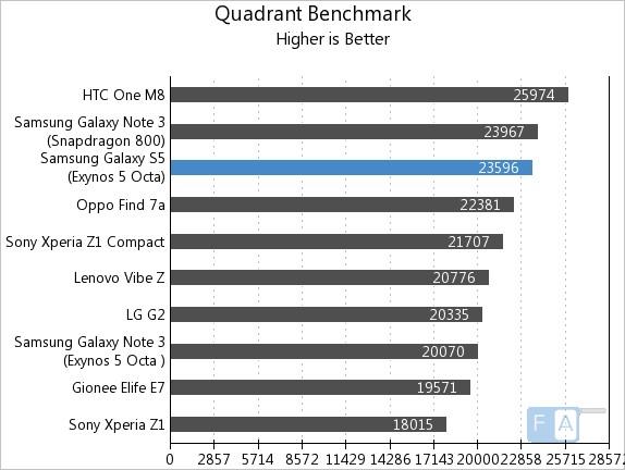 Samsung Galaxy S5 Exynos Quadrant Benchmark