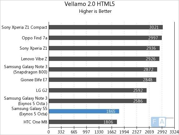 Samsung Galaxy S5 Exynos Vellamo 2 HTML5
