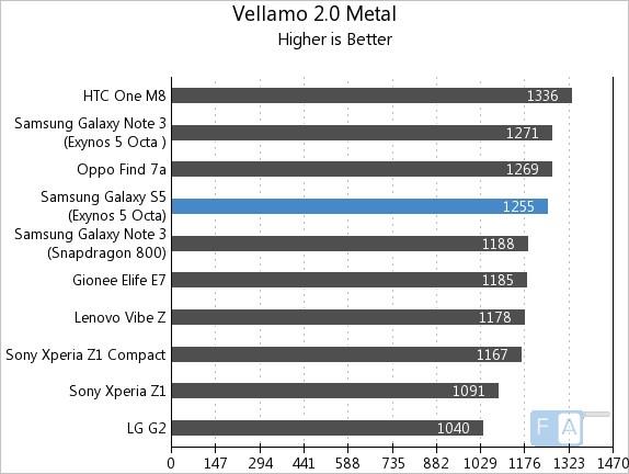 Samsung Galaxy S5 Exynos Vellamo 2 Metal
