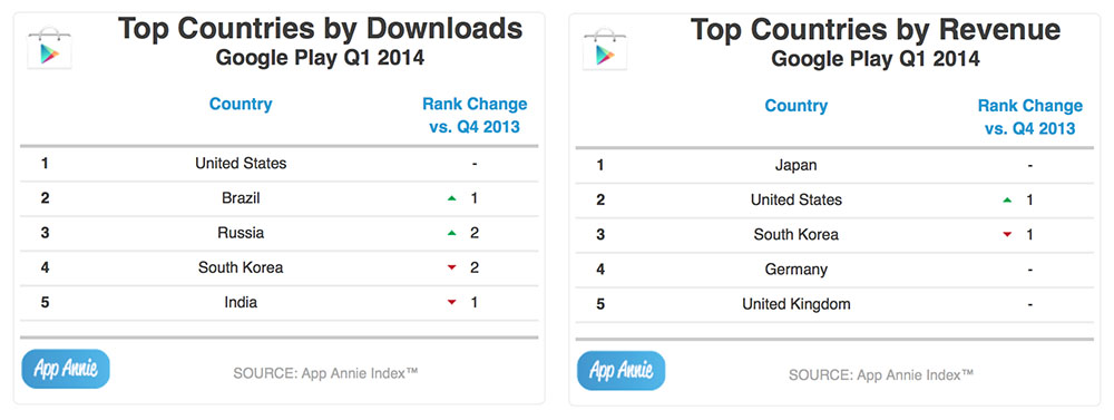 Google Play Store clocks the most downloads but still lags behind
