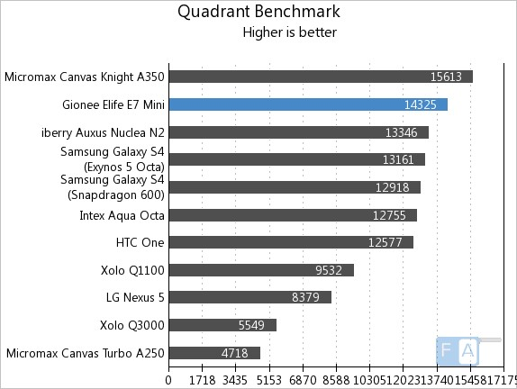 Gionee Elife E7 mini Quadrant Benchmark