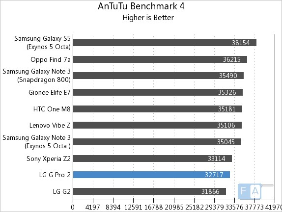 LG G Pro 2 AnTuTu 4
