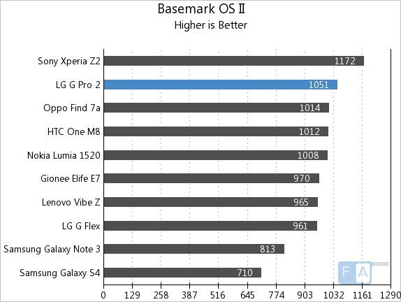 LG G Pro 2 Basemark OS II