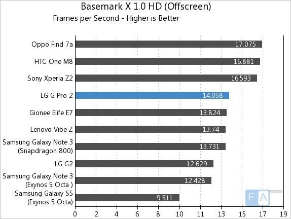 LG G Pro 2 Basemark X 1.0 OffScreen