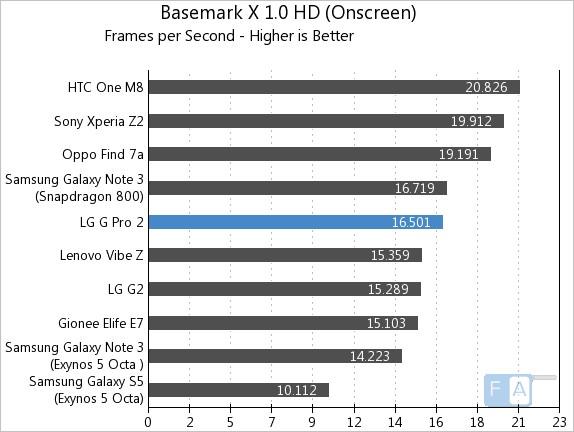 LG G Pro 2 Basemark X 1.0 OnScreen