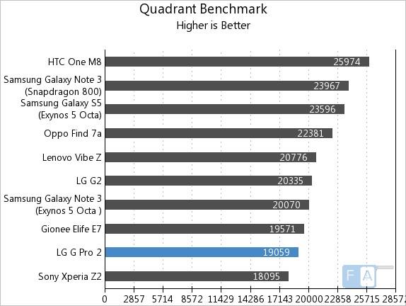 LG G Pro 2 Quadrant Benchmark