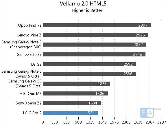 LG G Pro 2 Vellamo 2 HTML5