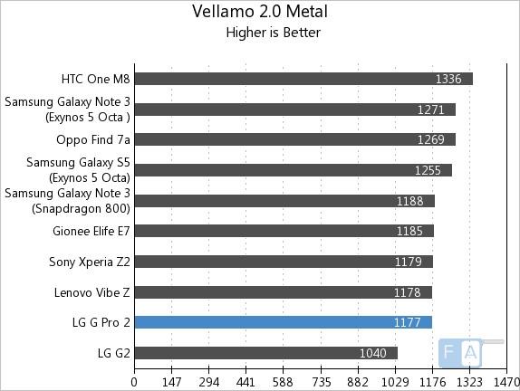 LG G Pro 2 Vellamo 2 Metal