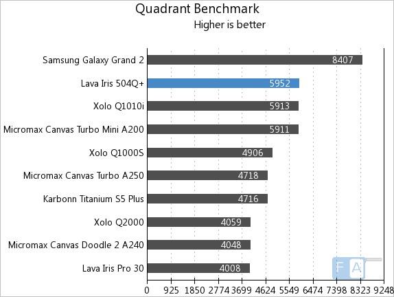 Lava Iris 504Q+ Quadrant Benchmark