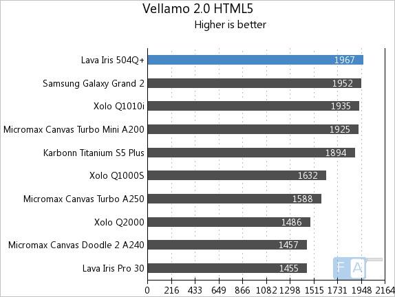 Lava Iris 504Q+ Vellamo 2 HTML5