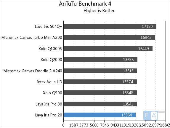 Lava Iris Pro 20 AnTuTu 4