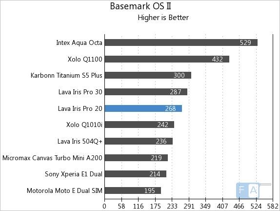 Lava Iris Pro 20 Basemark OS II
