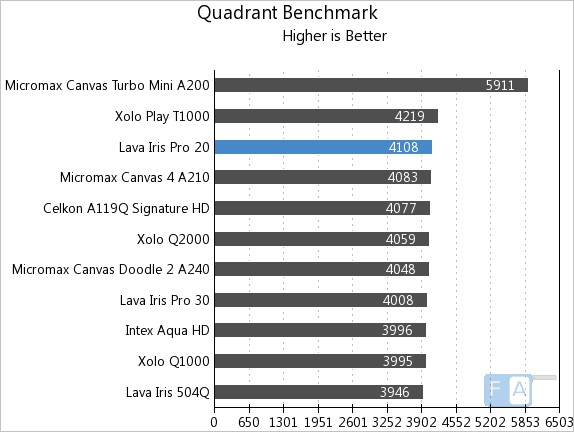 Lava Iris Pro 20 Quadrant Benchmark