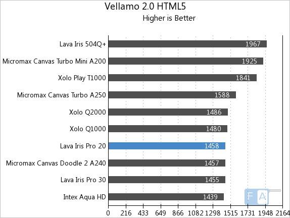 Lava Iris Pro 20 Vellamo 2 HTML5