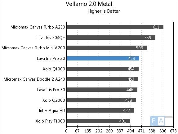 Lava Iris Pro 20 Vellamo 2 Metal