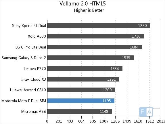 Moto E Vellamo 2 HTML5
