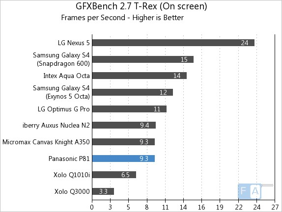 Panasonic P81 GFXBench 2.7 T-Rex OnScreen