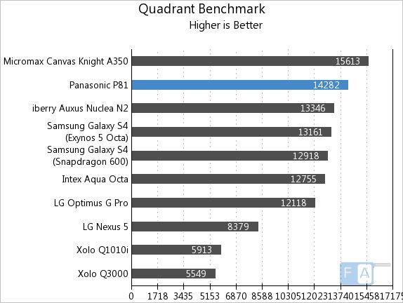 Panasonic P81 Quadrant Benchmark