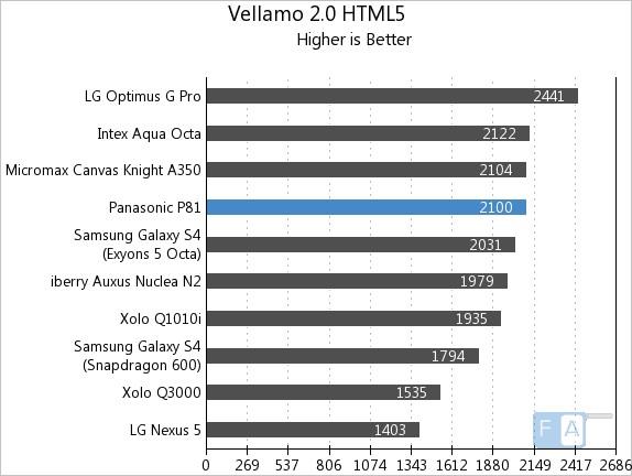 Panasonic P81 Vellamo 2 HTML5