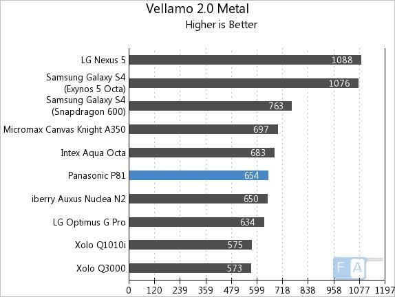 Panasonic P81 Vellamo 2 Metal